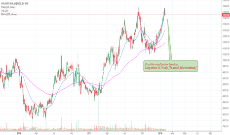 COLPAL: COLPAL possible round bottom breakout