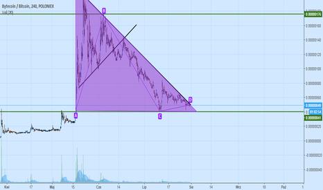 BCNBTC: formacja trójkąta
