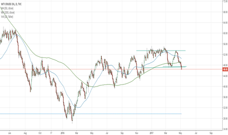 USOIL: Short on USOIL WTI Crude