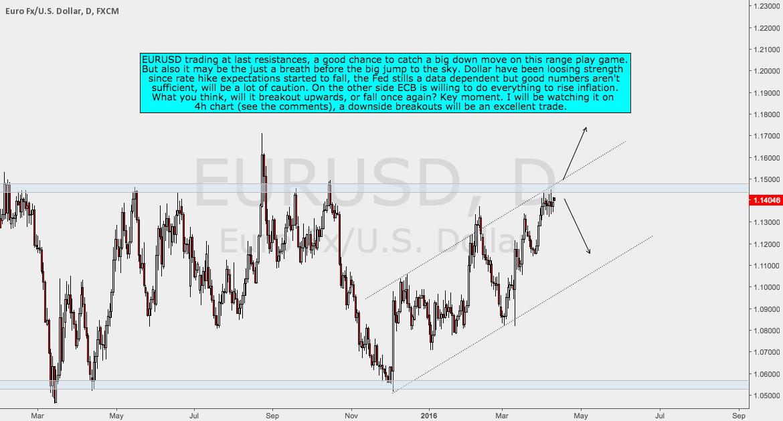 EURUSD Analysis
