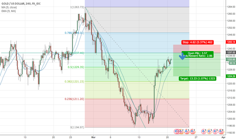 XAUUSD: Xau/Usd Short position