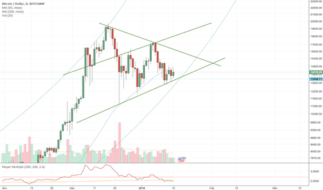 BTCUSD: Bitcoin in a channel and a symmetrical triangle?