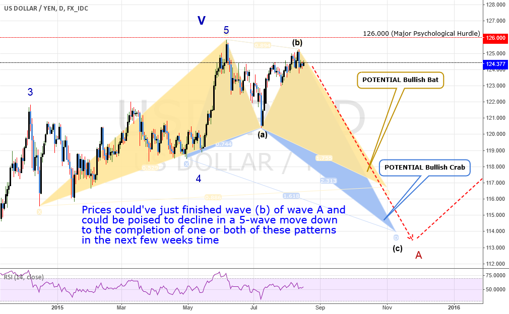 TRADE: USDJPY:2 LONG-TERM Patterns Could Yield 1000+ pips