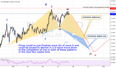 USDJPY: TRADE: USDJPY:2 LONG-TERM Patterns Could Yield 1000+ pips