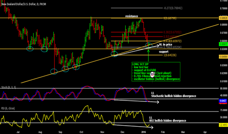 NZDUSD: KIWI may resume bullish behaviour