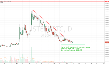 STEEMBTC: STEEMIT - Waiting on price action
