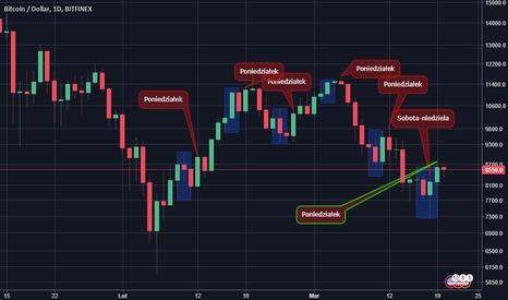 BTCUSD: Zakładanie pozycjo weekendowej Bitcoin