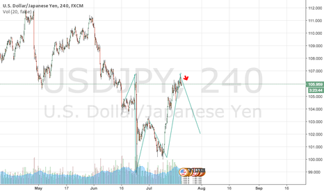 USDJPY: UJ looking to short at significant rate sources predict