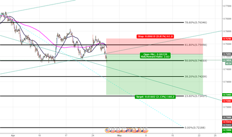 AUDUSD: There is a good penetration of the level, we will test the botto