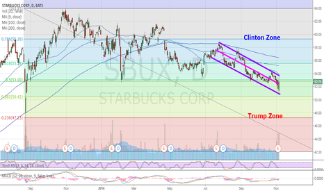 SBUX: Sbux - Waiting for election results...