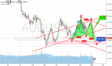 AUDUSD: ButterFly  down to up