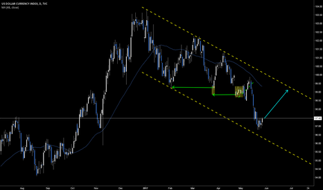 DXY: DXY Retrace to $99