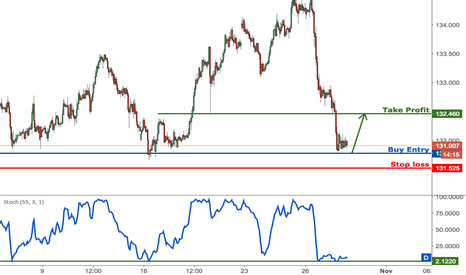 EURJPY: EURJPY on major support, time to play a corrective bounce