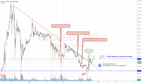 BTCUSD: Triangle breakout - resistance acting like a support now ?