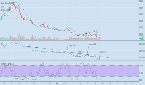 LTCBTC: Approach the 1H OBV line??? Time to Change!