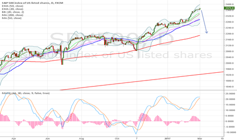 SPX500: finally it's time for a correction
