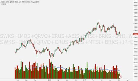 SWKS+IMOS+QRVO+CRUS+AEIS+MTSI+BRKS+IPHI: Semi basket