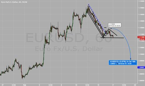 EURUSD: EURUSD move to the downside very possible.  Trade Plan.