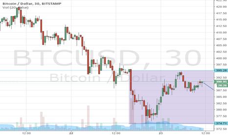 BTCUSD: Short-term down - 375 inc