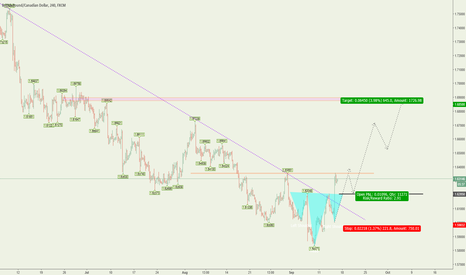 GBPCAD: GBPCAD**Mid Term Long