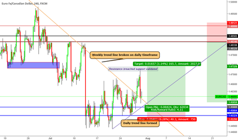 "EURCAD: ""Trade what you see not what you think"" Short term trade"
