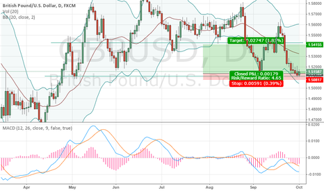 GBPUSD: Will this rebound be possible? Will the support hold?