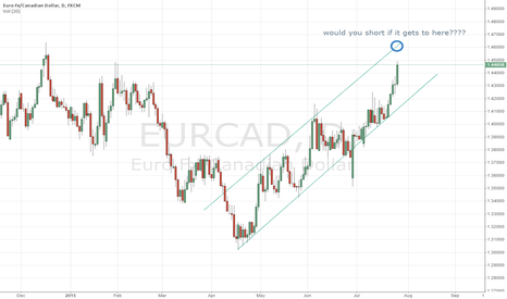 EURCAD: would u short at the top of the trend line?