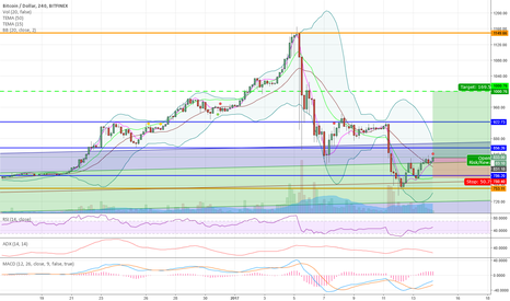 BTCUSD: Retracement complete, slow rise awaiting bad news