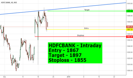 HDFCBANK: HDFC Intrday Day Check it #NIFTY #Nifty50