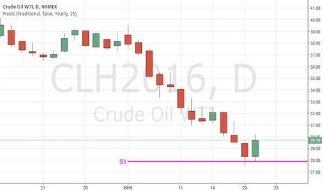 CLH2016: WTI Oil bounced off the YS1 pivot