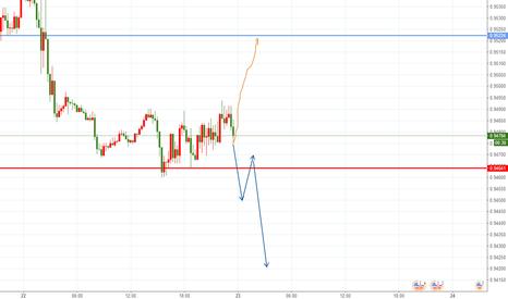 USDCHF: 美瑞现价进场做多,目标蓝色线,止损红线,破损反手做空