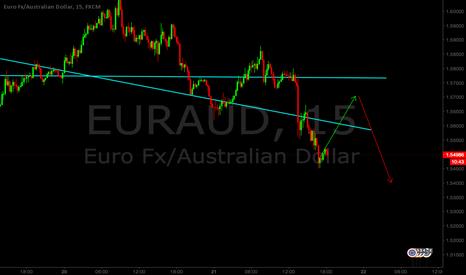 EURAUD: EURAUD Long/Short set up