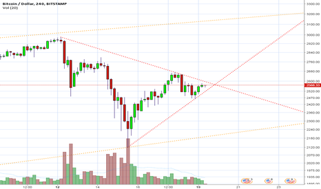BTCUSD: Expecting movement soon