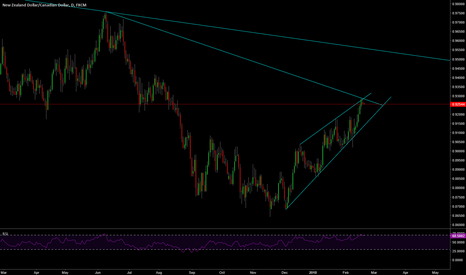 NZDCAD: NZD/CAD shorting opportunity