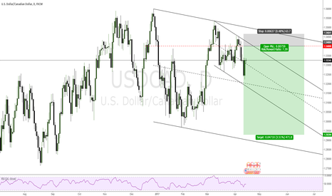 USDCAD: USDCAD SHORT FROM 1.34000