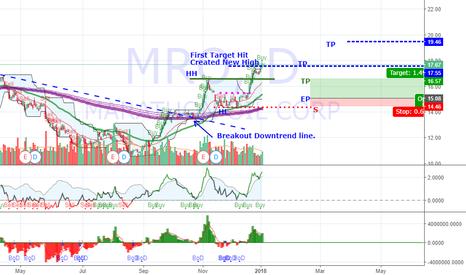 MRO: Trend Reversal Update : MRO continues to make higher high.