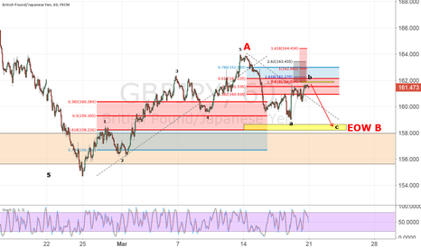 GBPJPY: GBPJPY corrective structure