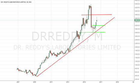 DRREDDY: Dr Reddy's Lab Stock Is Technically Challenged - 7/25/2016