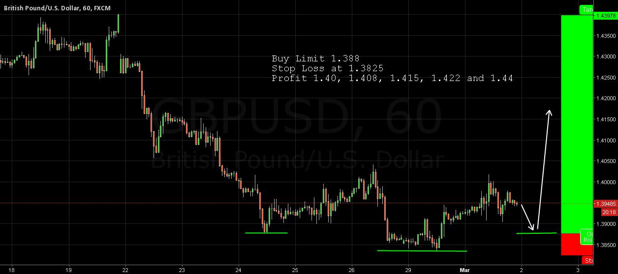 GBP/USD Possible Head & Shoulder Pattern Setup