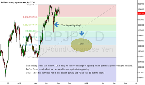 GBPJPY: Elliot wave - Update, the daily chart displays more.