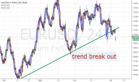 EURUSD: EUR/USD trend break out
