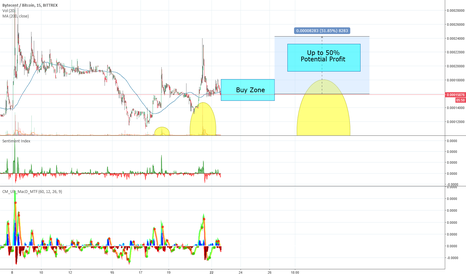 BYCBTC: BYC - Bytecent coin short trade strategy.  50% Potential profit