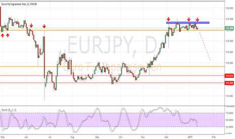 EURJPY: EURJPY Bears are waiking Up