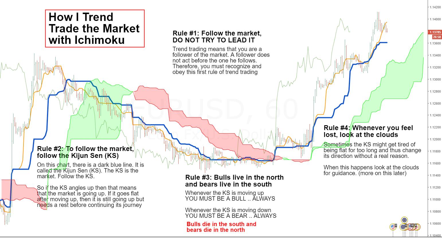 How I Trend Trade (1)...