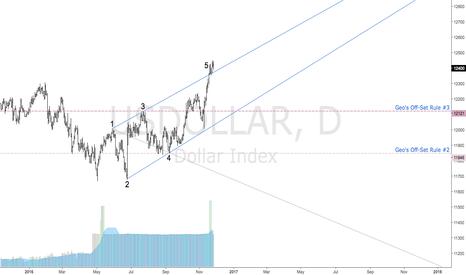 USDOLLAR: USDOLLAR | Bearish Wolfe Wave | Targets Defined