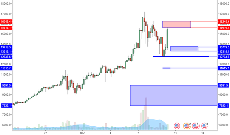 BTCUSD: BTCUSD: Futures Coming. Forget Opinions, Watch For Reversals.