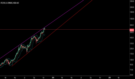BTCUSD: BTCUSD Disastrophy intersection potponed to mid 2019ish