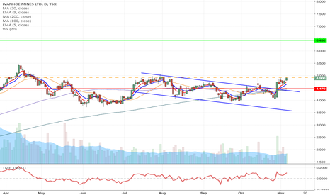 IVN: IVN - Flag formation Long from $4.93 or $5.03 to $6.43