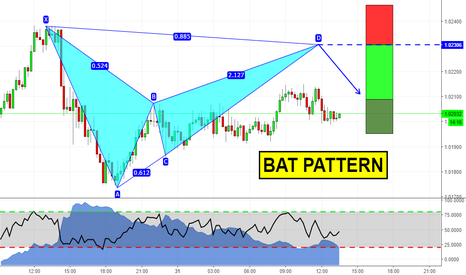AUDCAD: Day Trading con i Pattern!