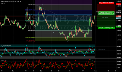 USDCNH: Possible Cypher pattern forming on USDCNH
